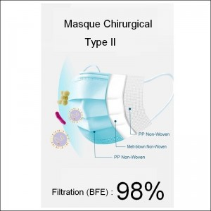 Masque de protection chirurgical Type II